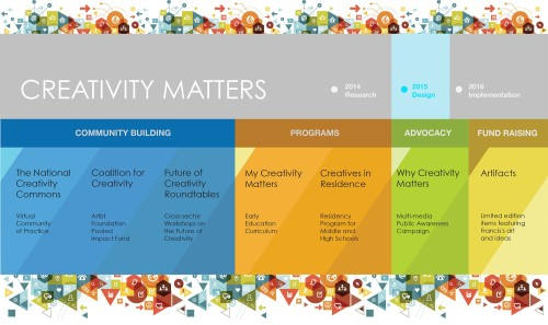 creativity-matters.2015-projects.sff-logo.revised_3_25
